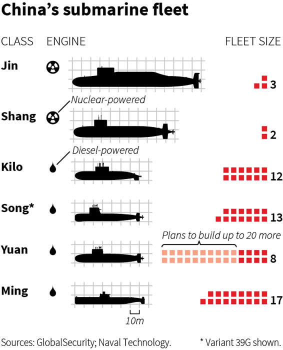 China submarine fleet